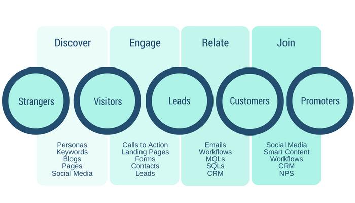 AMPED Inbound Marketing Chart.png