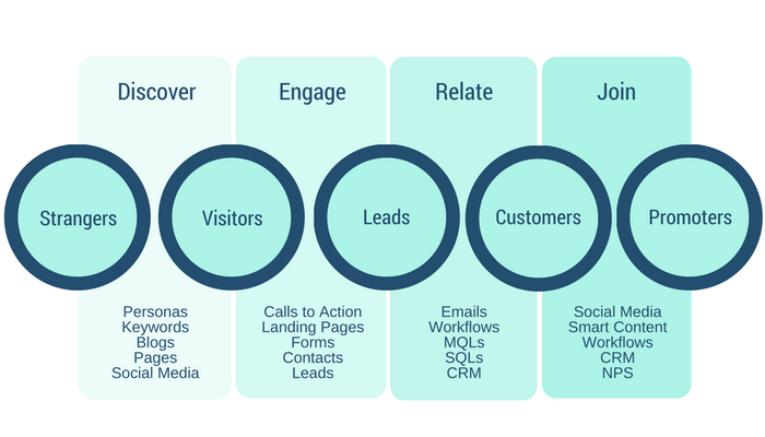 AMPED Inbound Marketing Chart.png