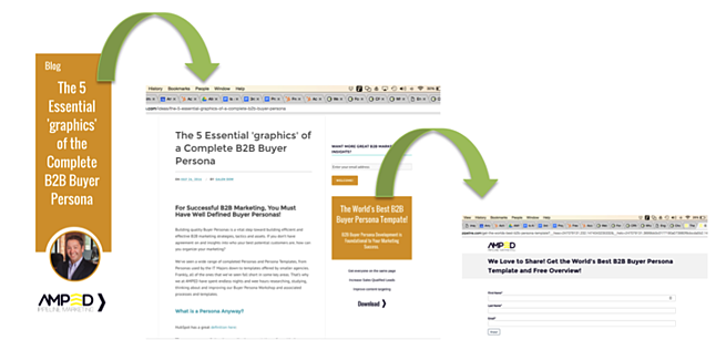 b2b_blog_content_amplification_buyer_journey.png